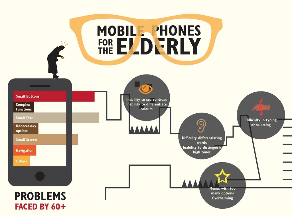 Mobile Phones for the elderly
